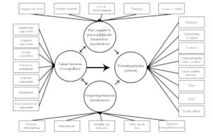 model van Heller voor hoogbegaafdheid