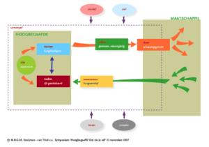 delphi model voor hoogbegaafdheid