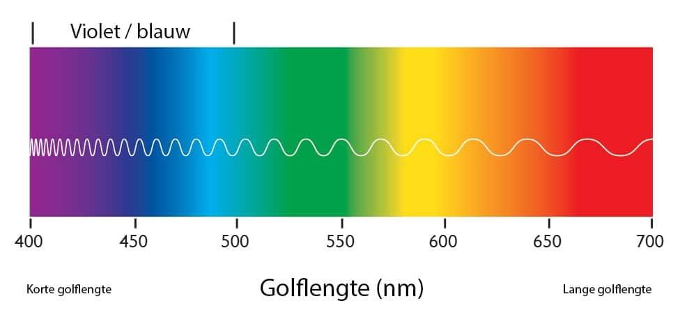 Golflengtes van licht