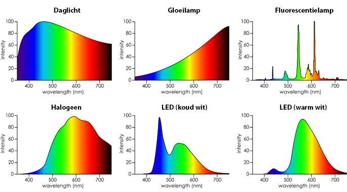 Spectrum response (golflengtes) van lichtbronnen